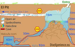 El Pit Map